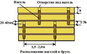 Фото: Схема засверловки сруба под нагели