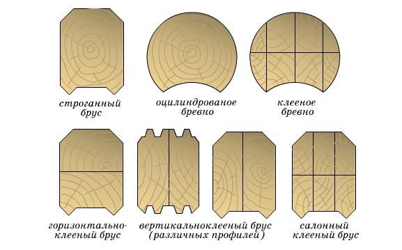 фото: Разновидности сечения бруса