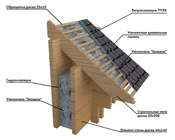 Фото: Схема крыши