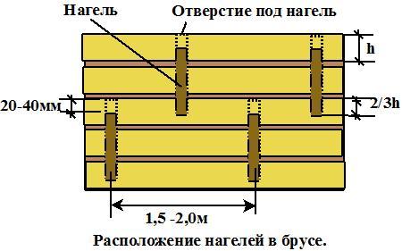 Размер дырки под нагель