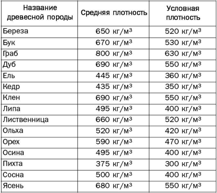 Картинка: Таблица плотности древесины