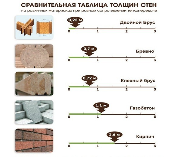 Фото: Толщина стен домов из разных материалов