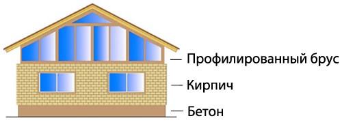 Картинка: Дом с профилированным брусом