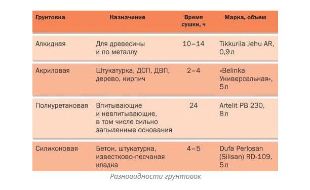 Таблица разновидностей грунтовок