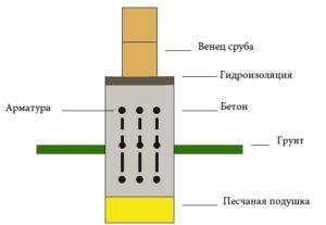 фото: схема укладки первого венца на фундамент